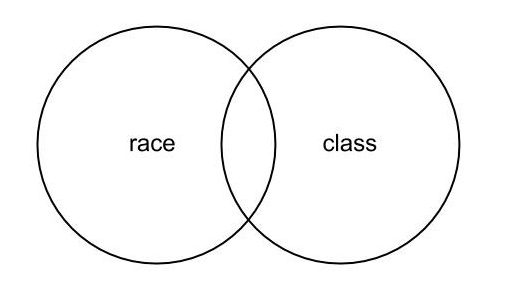 Class and Race Matters In the Classroom, Cláudio Carvalhaes